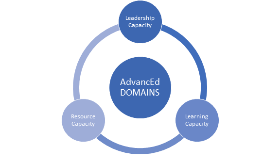 Advanced Domains